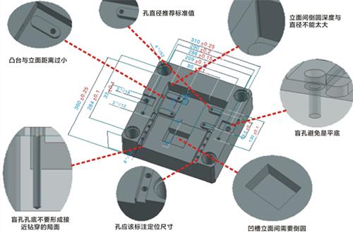3DDFM——基于设计模型特征识别的设计工艺性检查工具