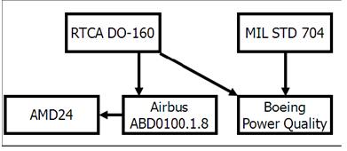AMETEK航空标准测试方案